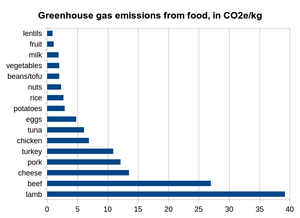 "Data: Environmental Working Group ,""Meat eater's guide to climate change and health"", 2011"