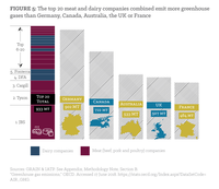 Figure 5: The top 20 meat and dairy companies combined emit more greenhouse gases than Germany, Canada, Australia, the UK or France.
