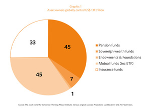 Graphic 1: The total value of assets owned by various types of fund managers (in US$ trillion).