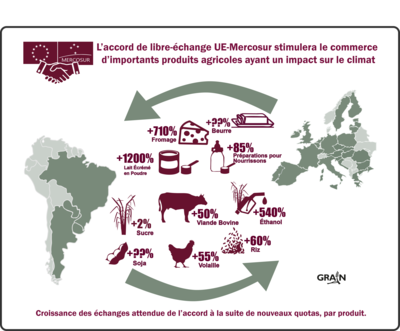 L'accord commercial UE-Mercosur va intensifier la crise climatique due à l'agriculture-image